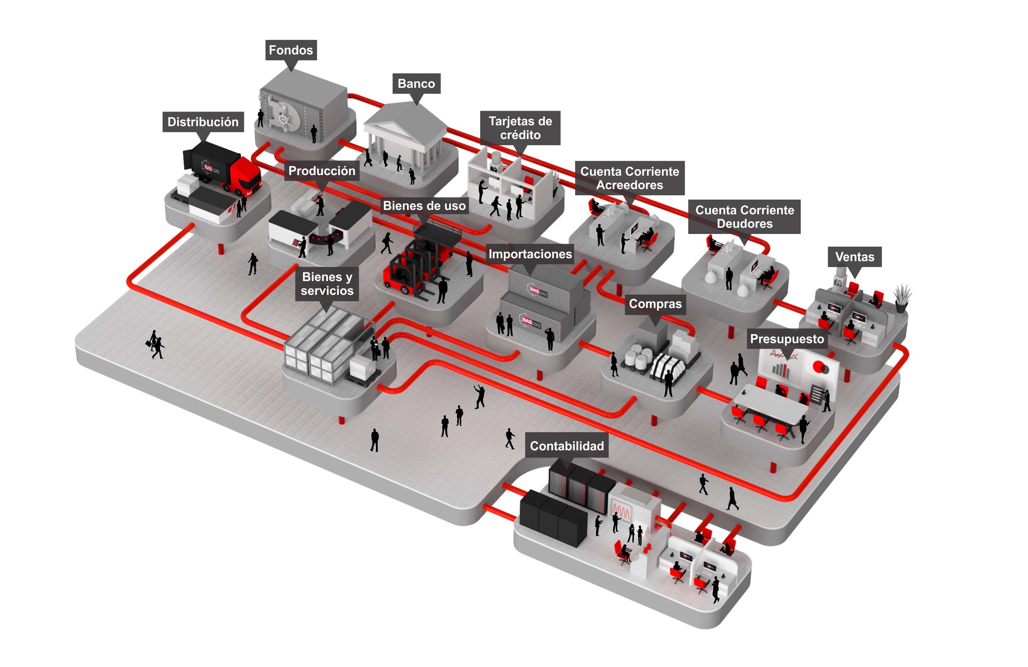 Circuitos Software de Gestión ERP